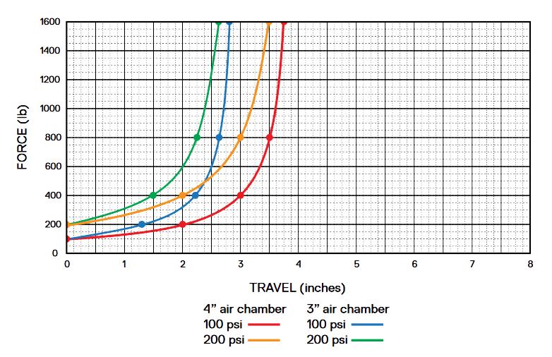 Evolution de la courbe d'amortissement selon le volume de la partie air (source SRAM).