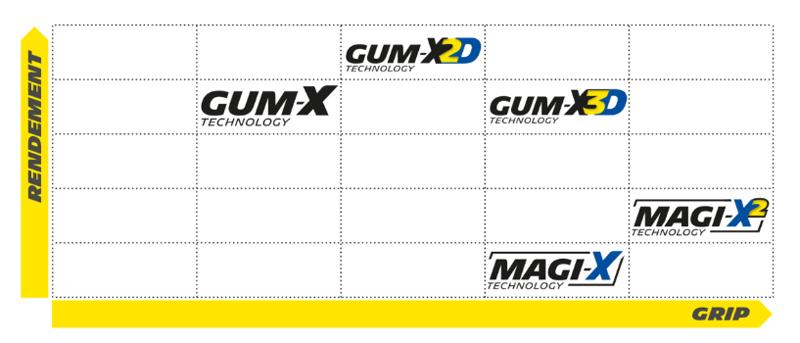 Gommes VTT Michelin : Gum-X et Magi-X