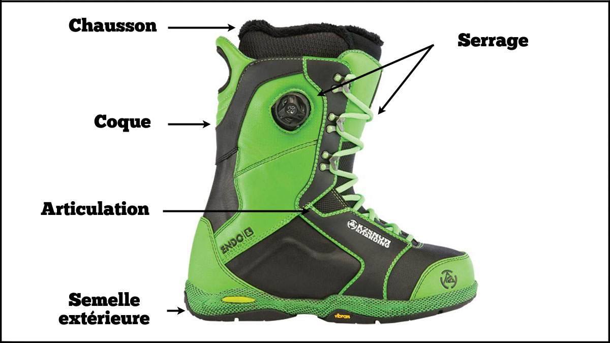 Anatomie d'une boot de snowboard