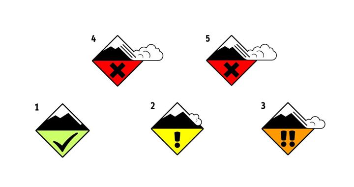 Pictogrammes niveau de risque avalanche
