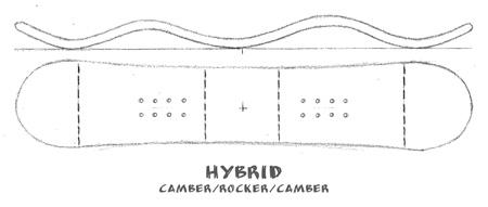 hybrid-camber-rocker-shape
