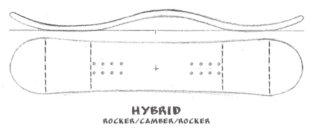 hybrid-rocker-camber-rock-shape