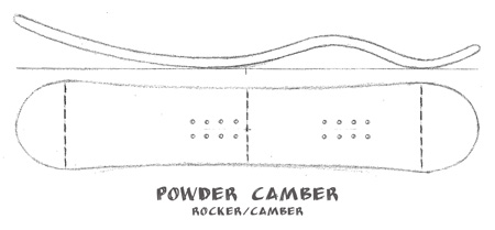 powder-camber-profile