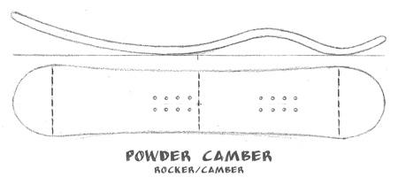 powder-camber-profile