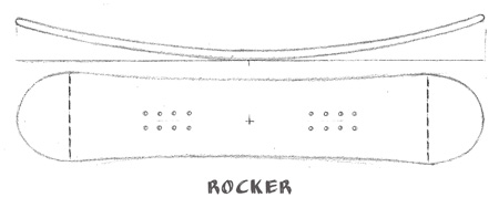 rocker-snowboard-shapes