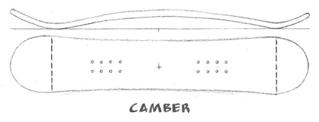 traditional-camber-shapes