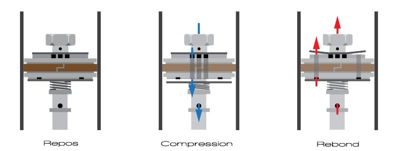 Compression rebond et clapet anti-retour