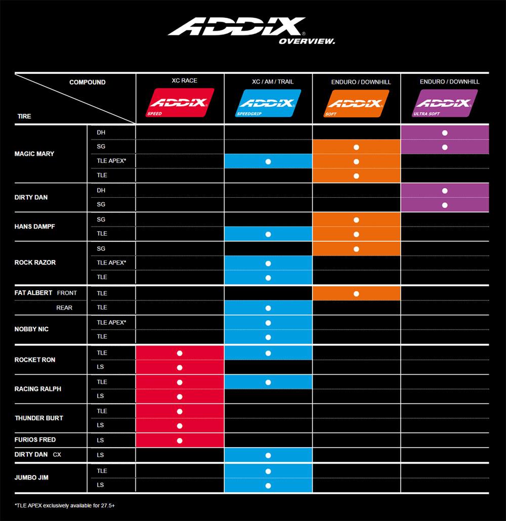 Schwalbe ADDIX gommes par modèle