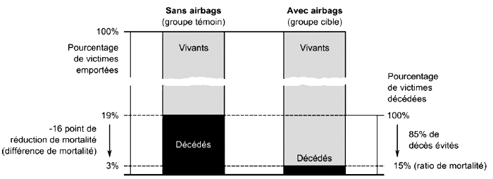 Sac airbag - ratio mortalité