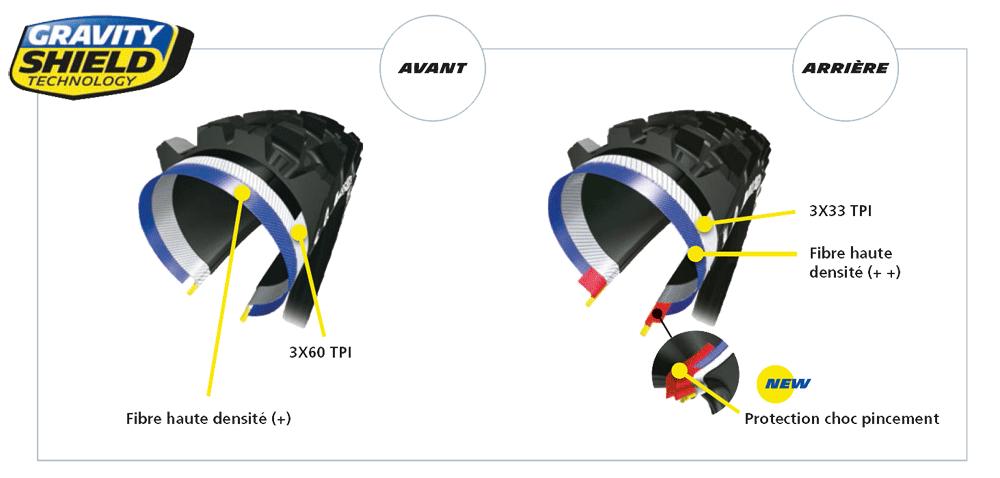 Michelin Gravity Shield