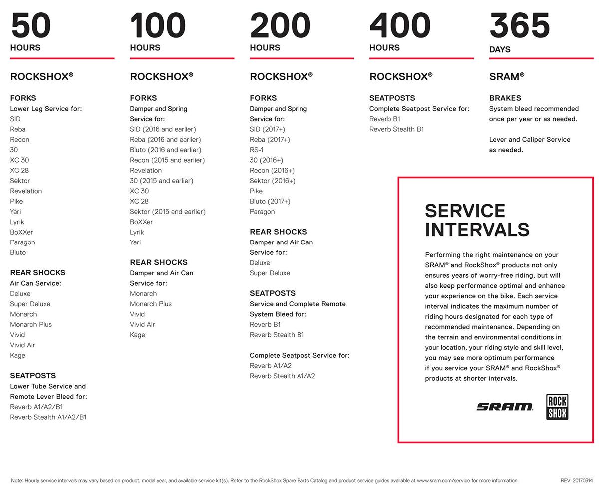 Intervalles de maintenance SRAM / Rockshox