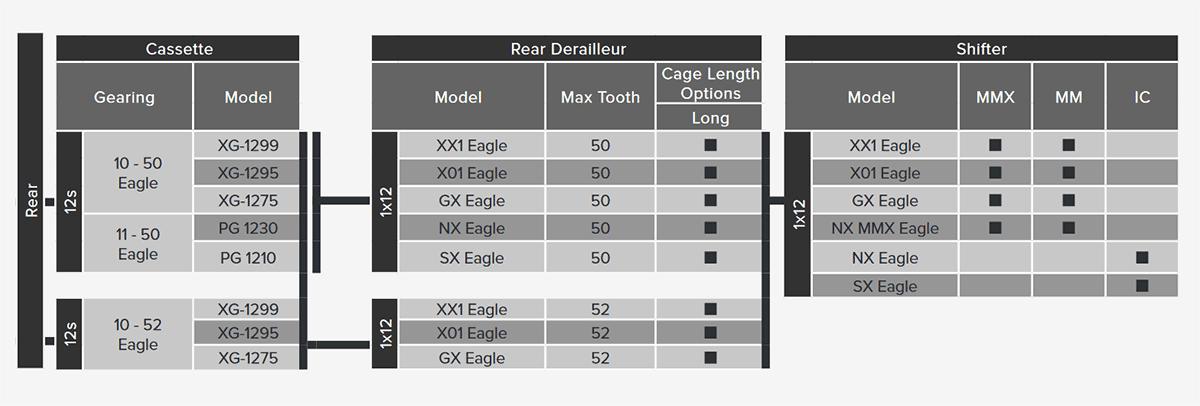 Compatibilité SRAM Eagle