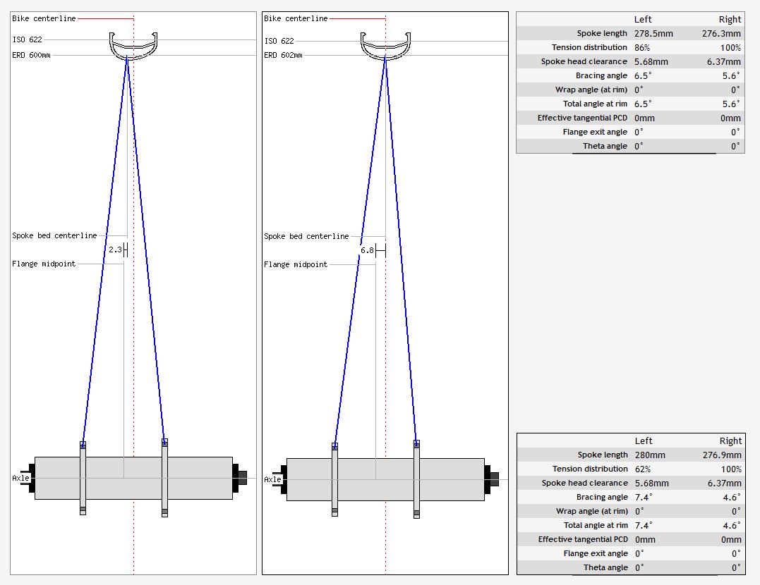 Comparaison jante asymétrique et symétrique