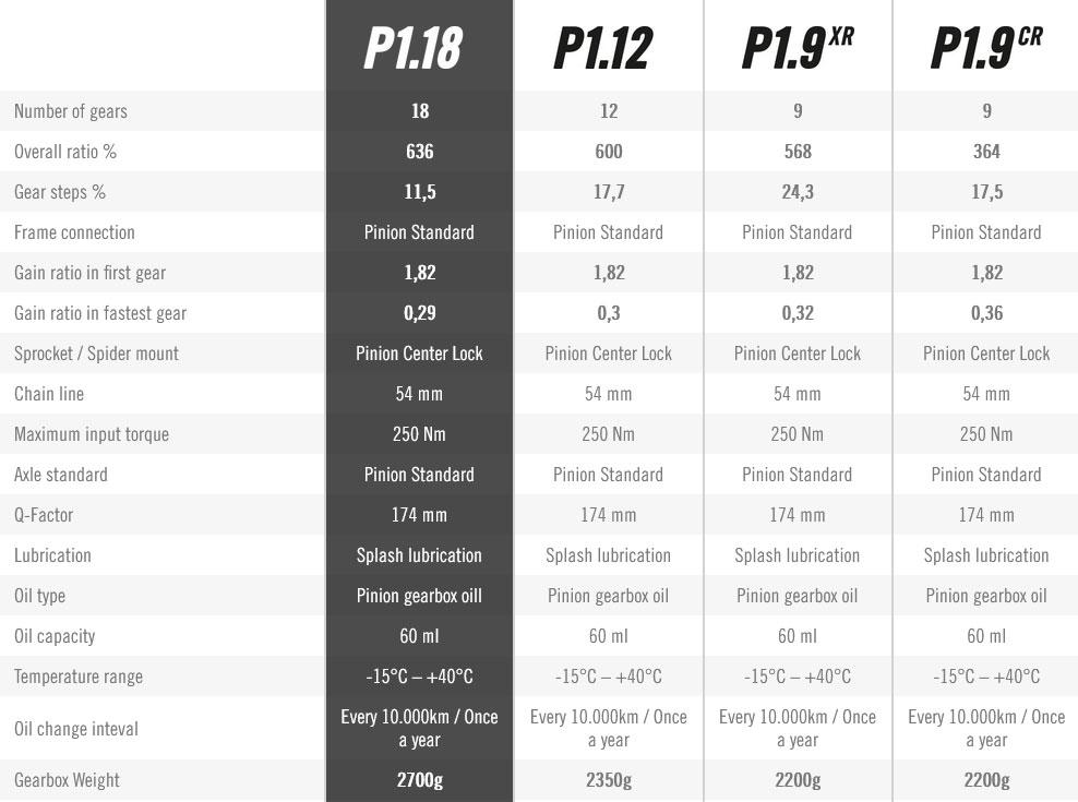 Pinion P-Line