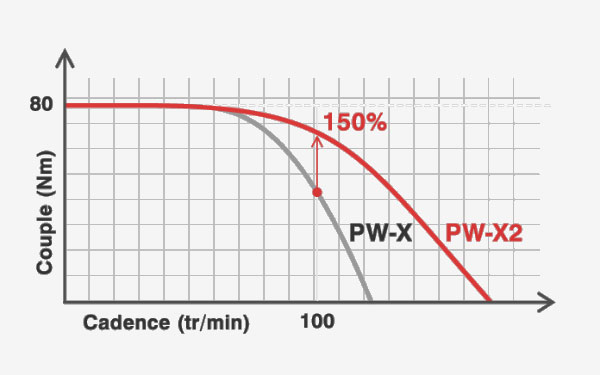 Courbe de couple - Yamaha PW-X/PW-X2